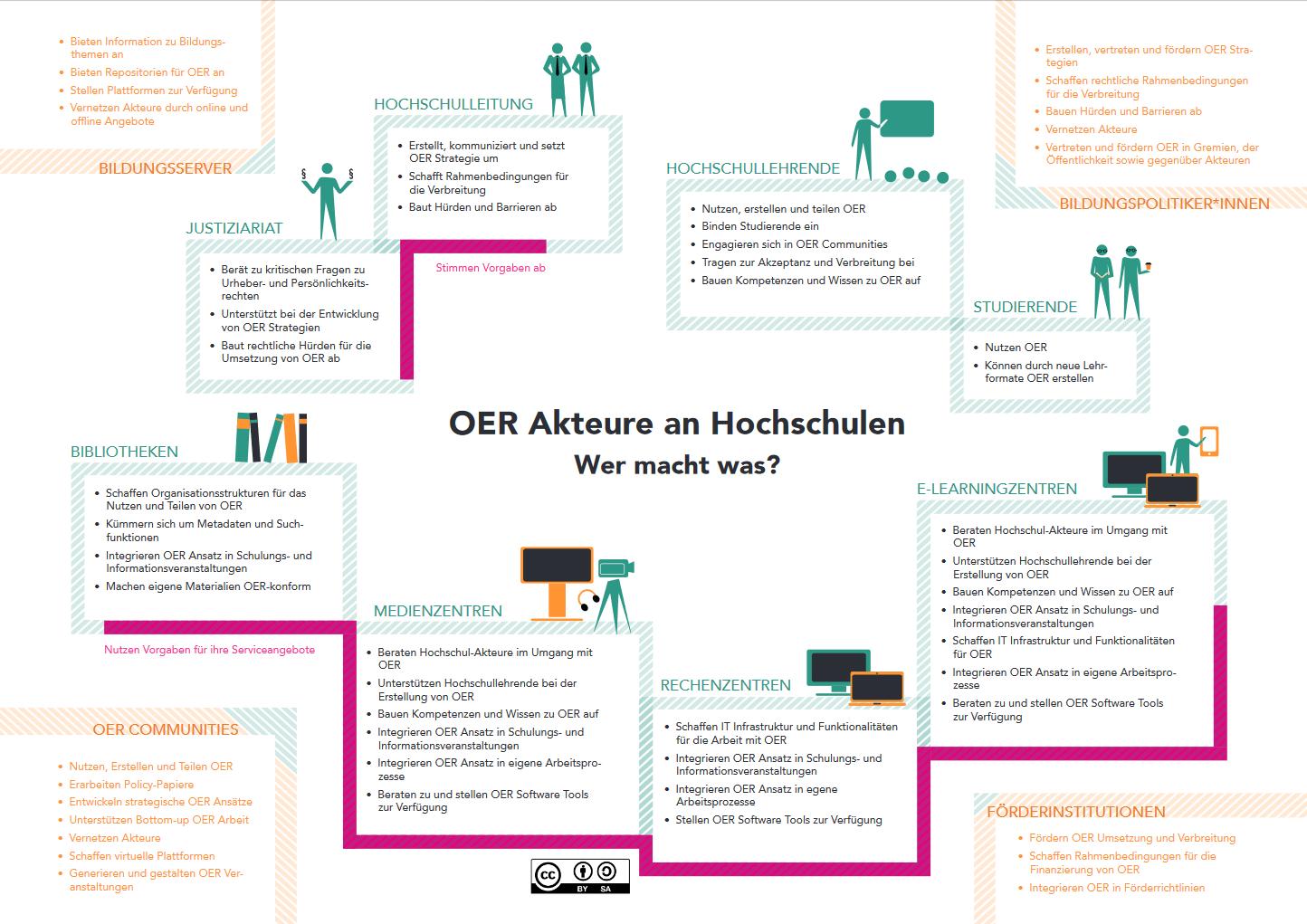 Infografik OER Akteure an Hochschulen
