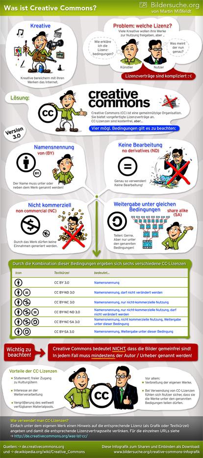 Wie funktionieren Creative Commons Lizenzen?