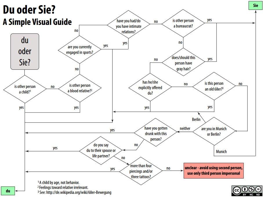 Du oder Sie - Flussdiagramm zur korrekten Ansprache (Humor)