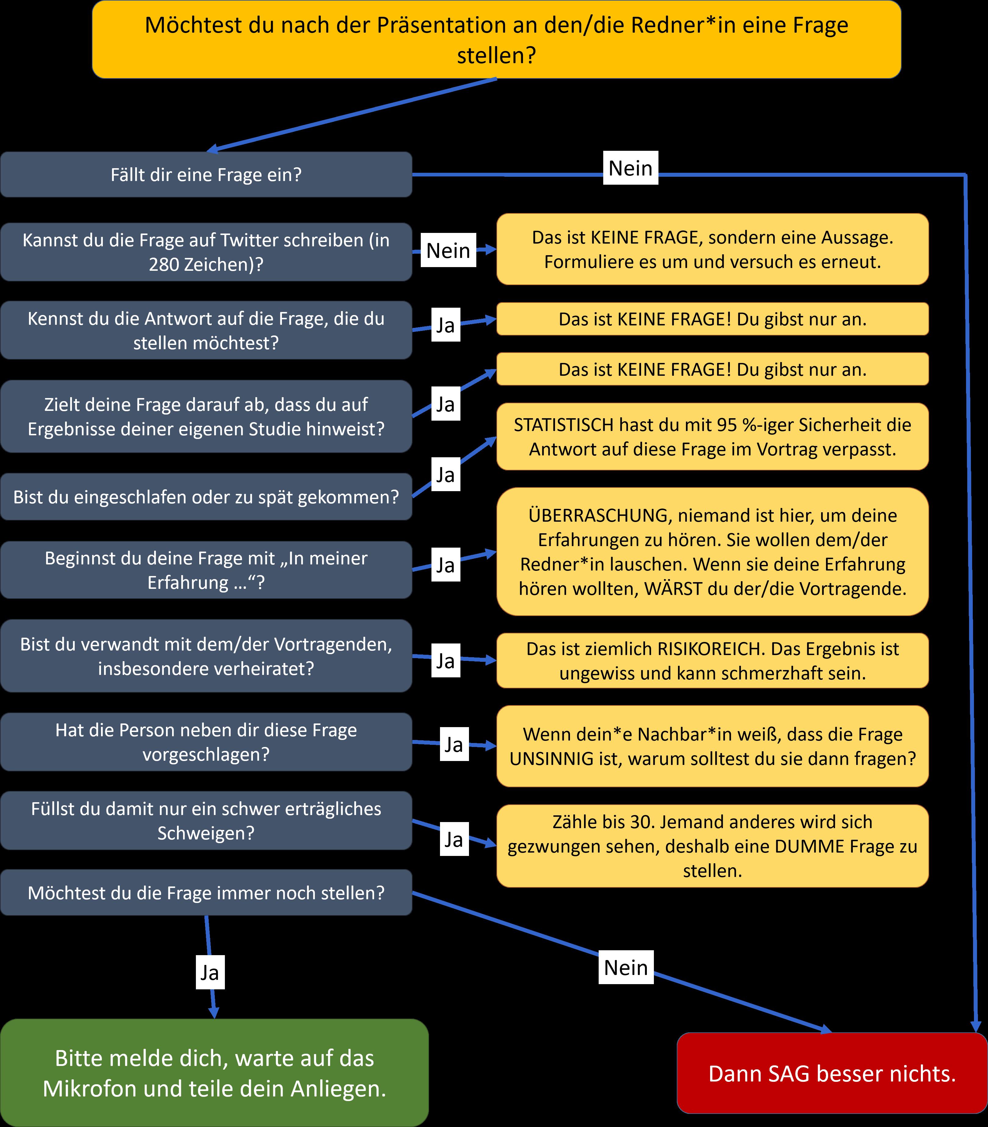 Flowchart: Wann sollte man eine Frage stellen?