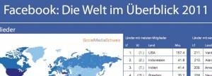 Facebook-Welt