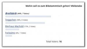 Ergebnis Umfrage Ort